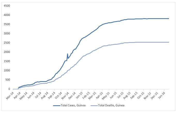 2014 Ebola outbreak in West Africa Graph 2: Total suspected, probable, and confirmed cases and deaths of Ebola virus disease in Guinea, March 25, 2014 – January 17, 2016 by date of WHO Situation Report, n=3804