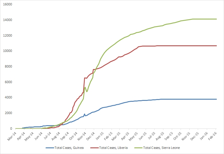 2014 Ebola outbreak in West Africa Graph 1: Total suspected, probable, and confirmed cases of Ebola virus disease in Guinea, Liberia, and Sierra Leone, March 25, 2014 – January 31, 2016, by date of WHO Situation Report, n=28602