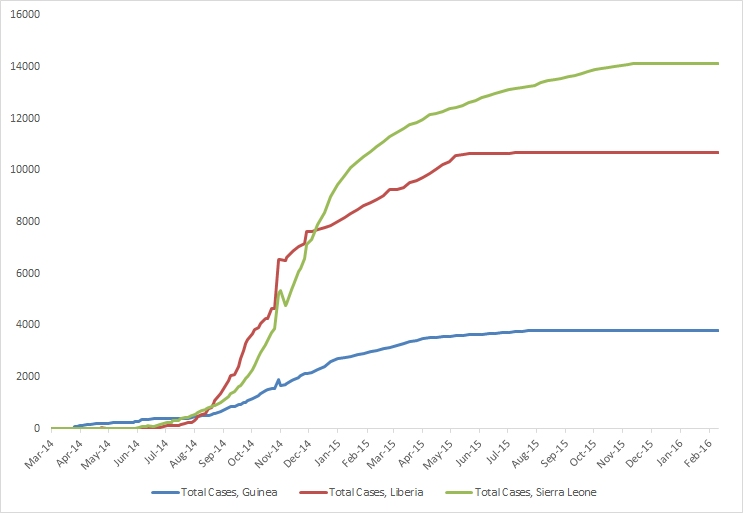 2014 Ebola outbreak in West Africa Graph 1: Total suspected, probable, and confirmed cases of Ebola virus disease in Guinea, Liberia, and Sierra Leone, March 25, 2014 – February 7, 2016, by date of WHO Situation Report, n=28603