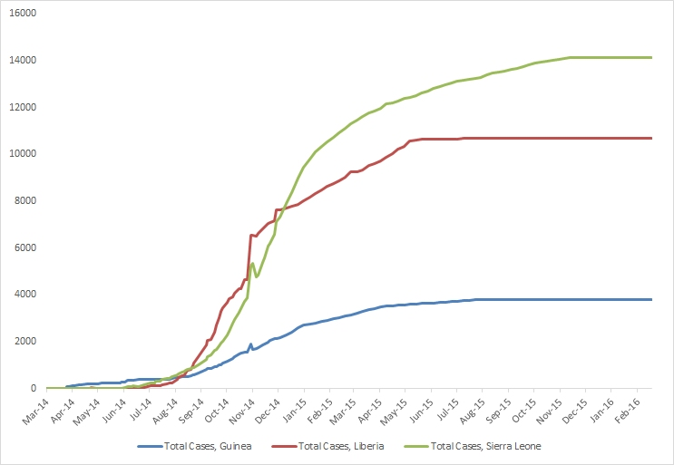 2014 Ebola outbreak in West Africa Graph 1: Total suspected, probable, and confirmed cases of Ebola virus disease in Guinea, Liberia, and Sierra Leone, March 25, 2014 – February 14, 2016, by date of WHO Situation Report, n=28603