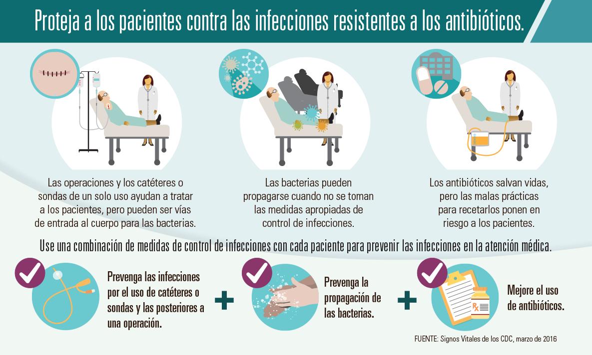 Proteja a los pacientes contra las infecciones resistentes a los antibióticos