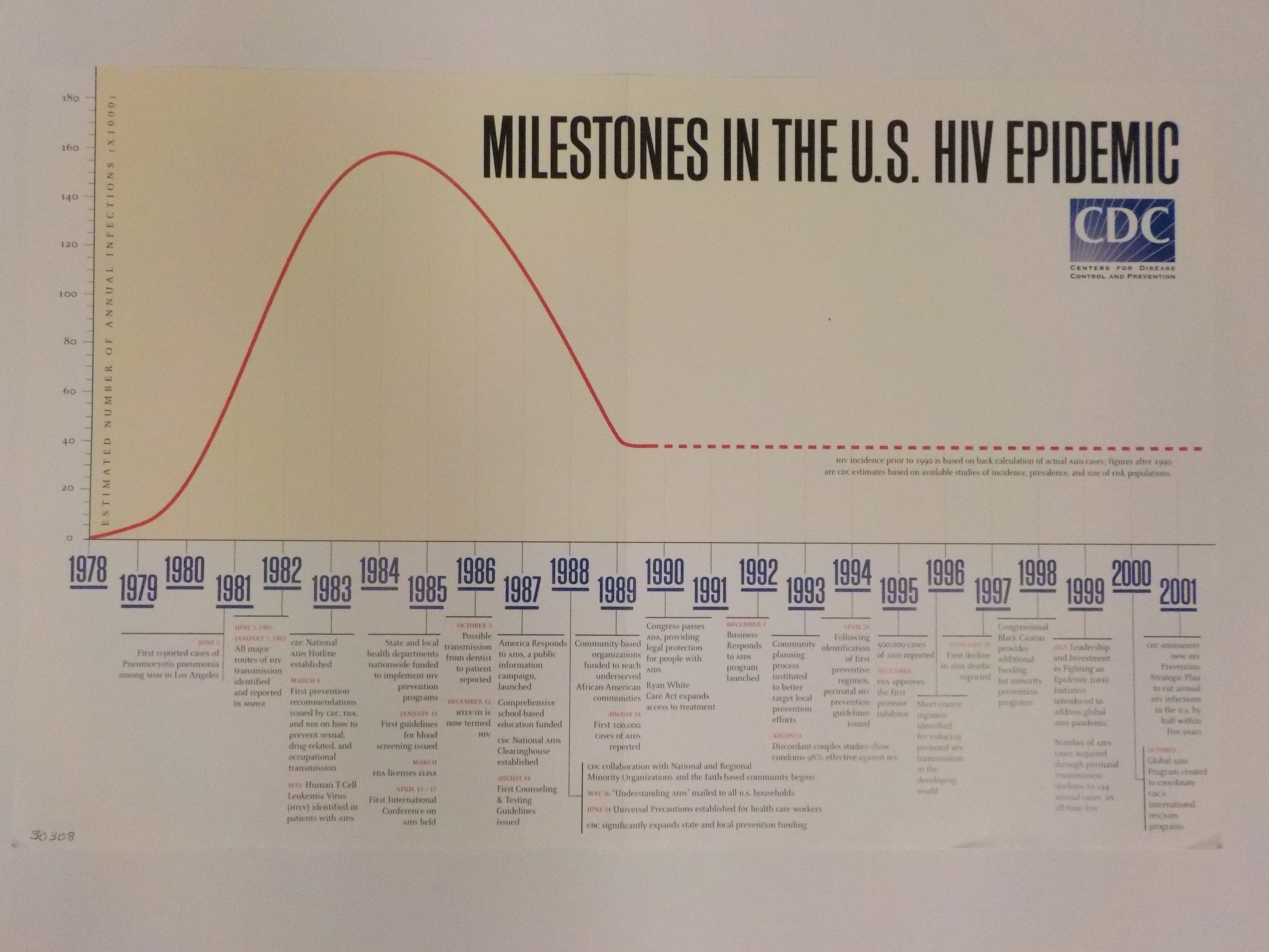 Milestones in the U.S. HIV epidemic