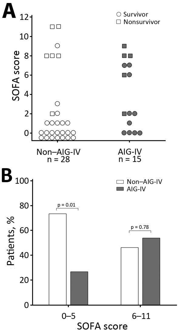 Welcome To Cdc Stacks Analysis Of Anthrax Immune Globulin