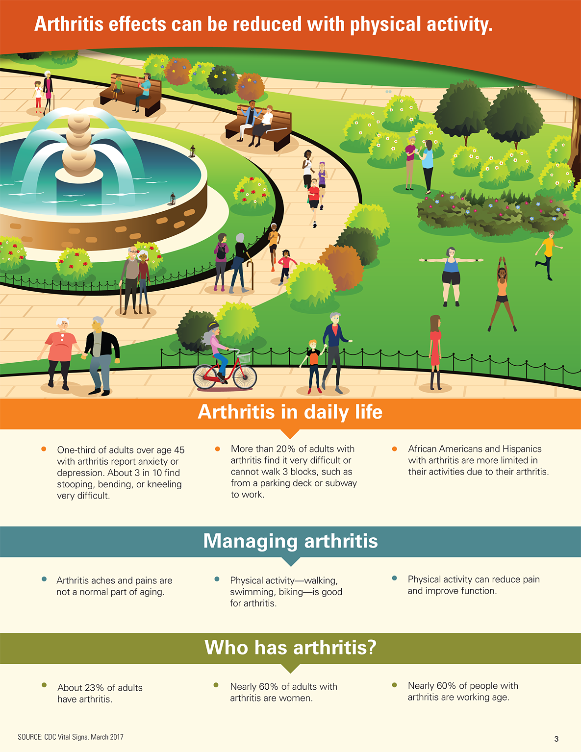 Arthritis effects can be reduced with daily physical activity
