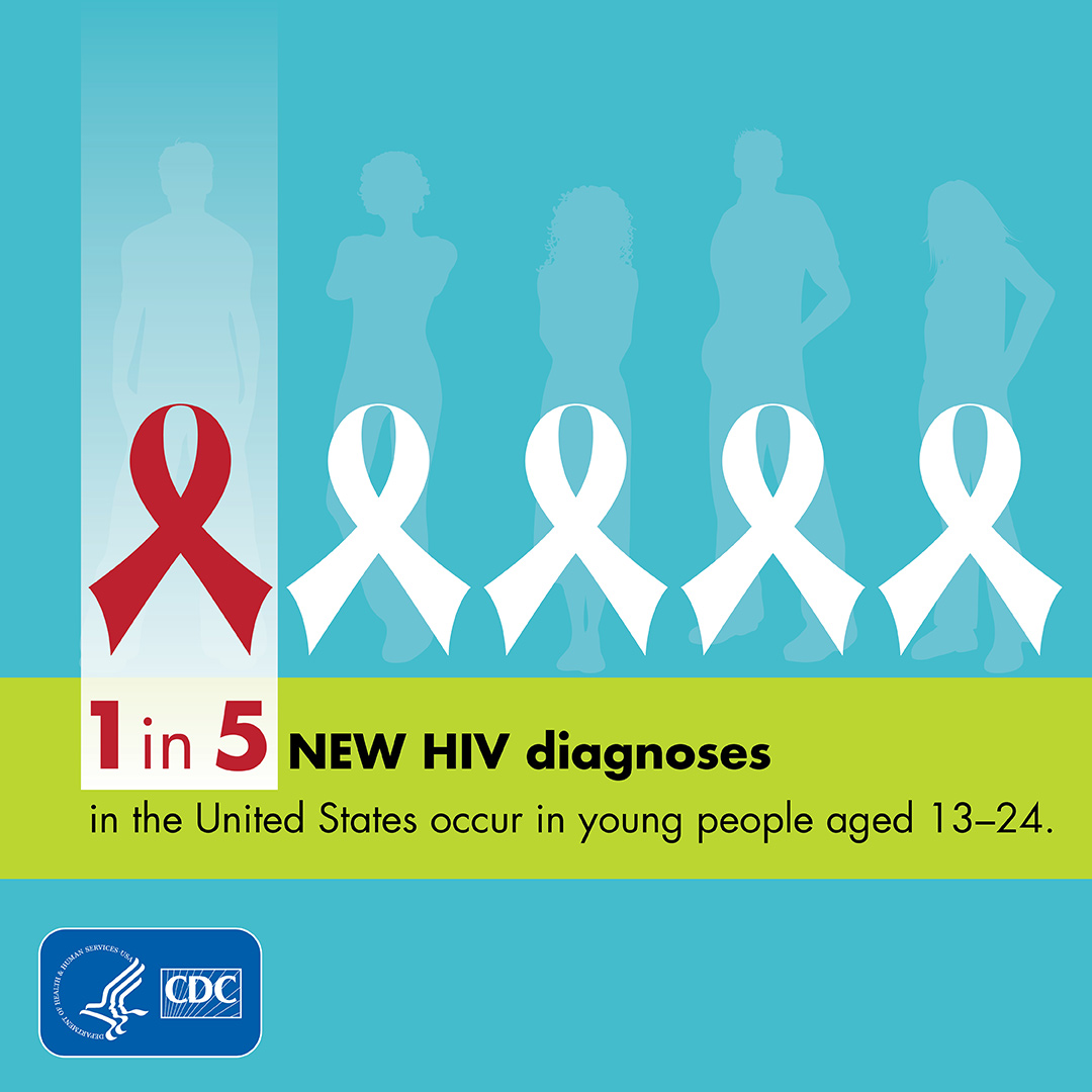 1 in 5 NEW HIV diagnoses in the United States occur in you people aged 13-24