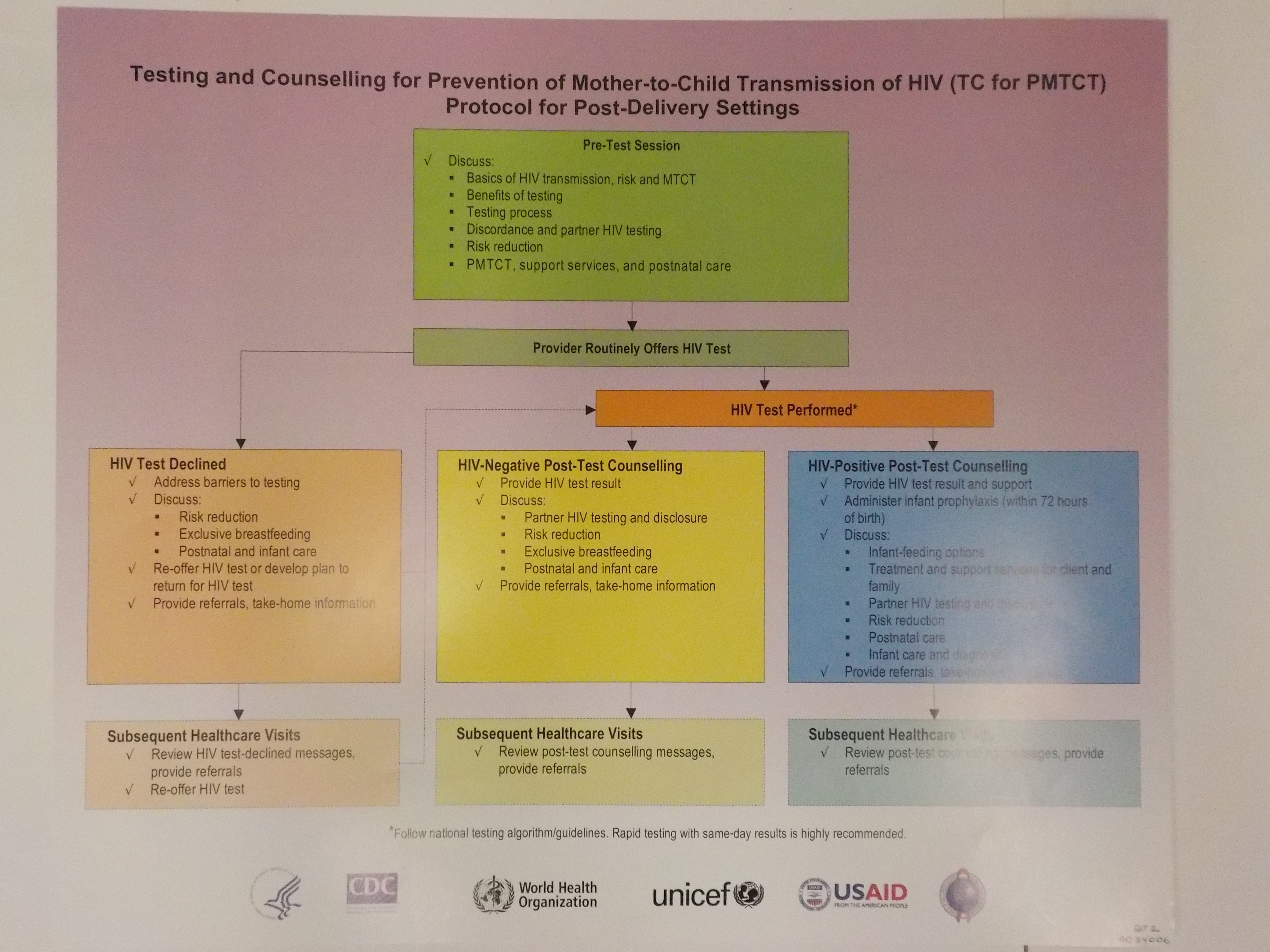 Testing and counselling for prevention of mother-to-child transmission of HIV (TC for PMTCT) protocol for post-delivery settings