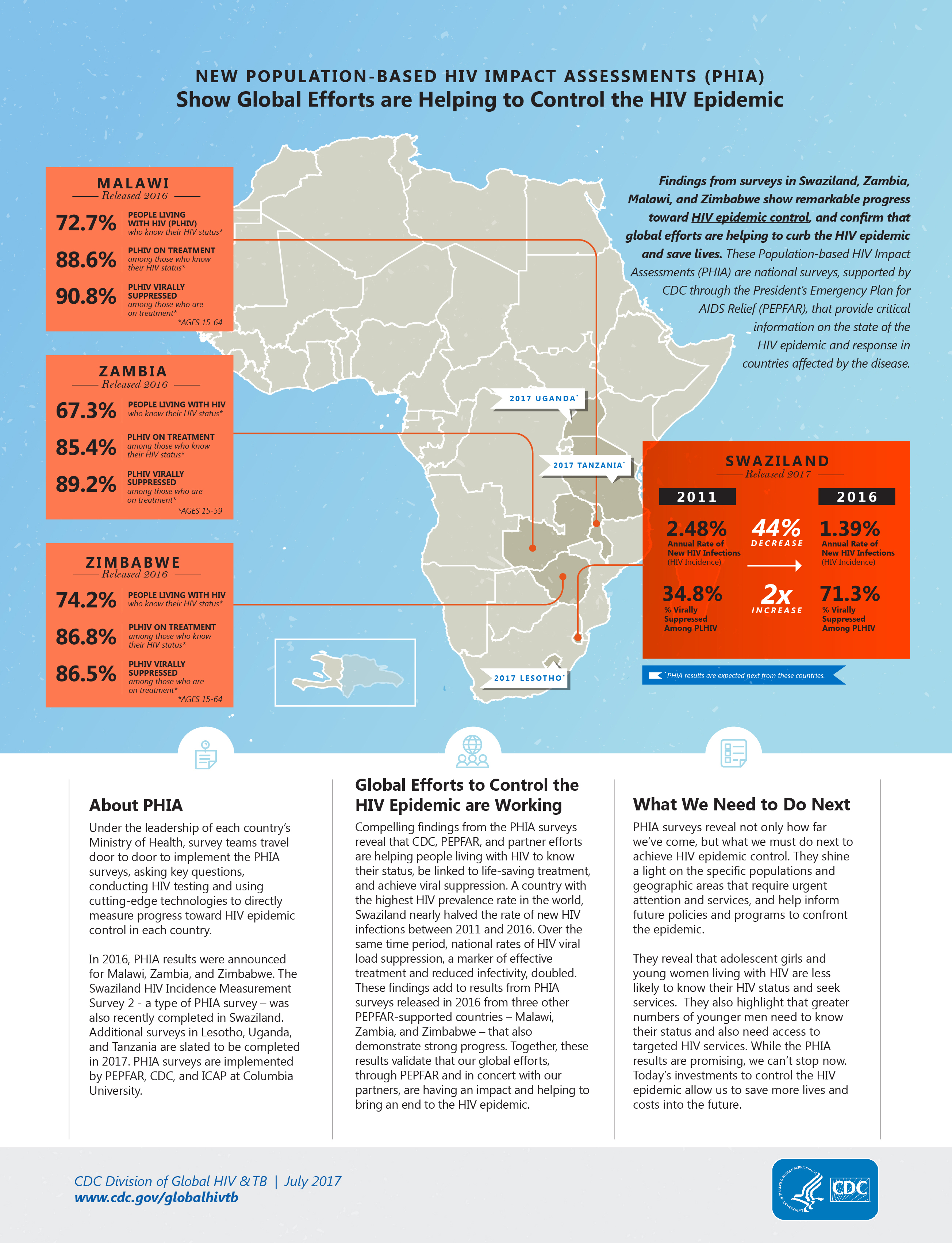 New population-based HIV impact statements (PHIA) show global efforts are helping to control the HIV epidemic