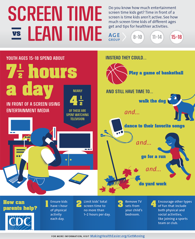 Screen time vs. lean time : age group 15-18