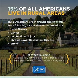 15% of all Americans live in rural areas