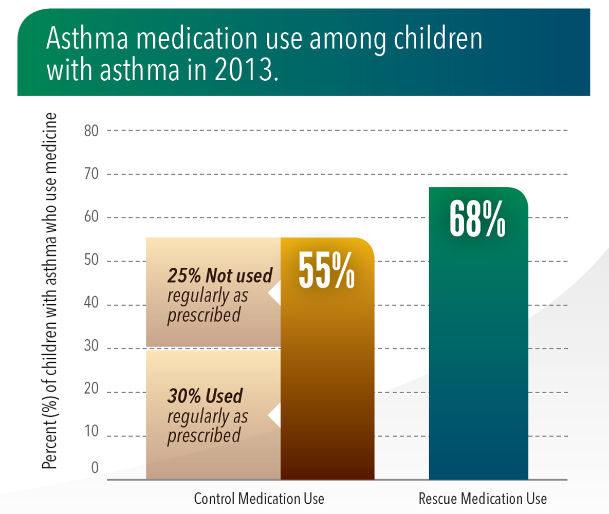 Asthma medication use among children with asthma in 2013