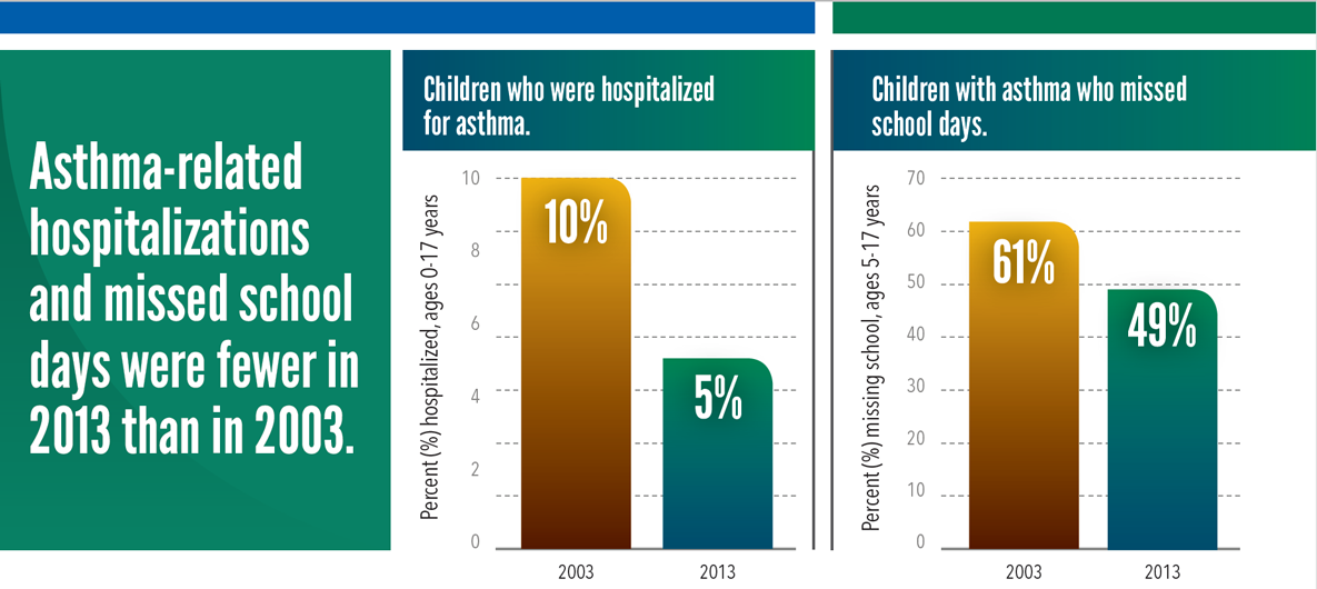 Asthma-related hospitalizations and missed school days were fewer in 2013 than in 2003