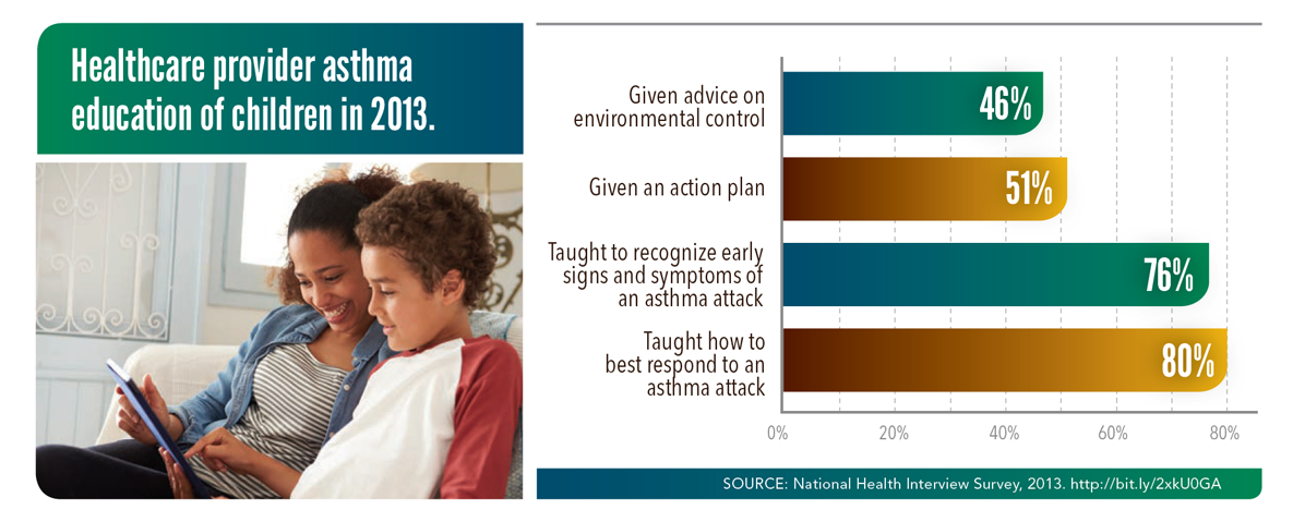 Healthcare provider asthma education of children in 2013