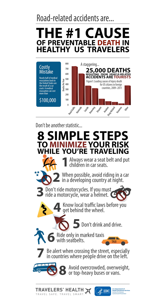 Road-related accidents are the #1 cause of preventable death in healthy US travelers