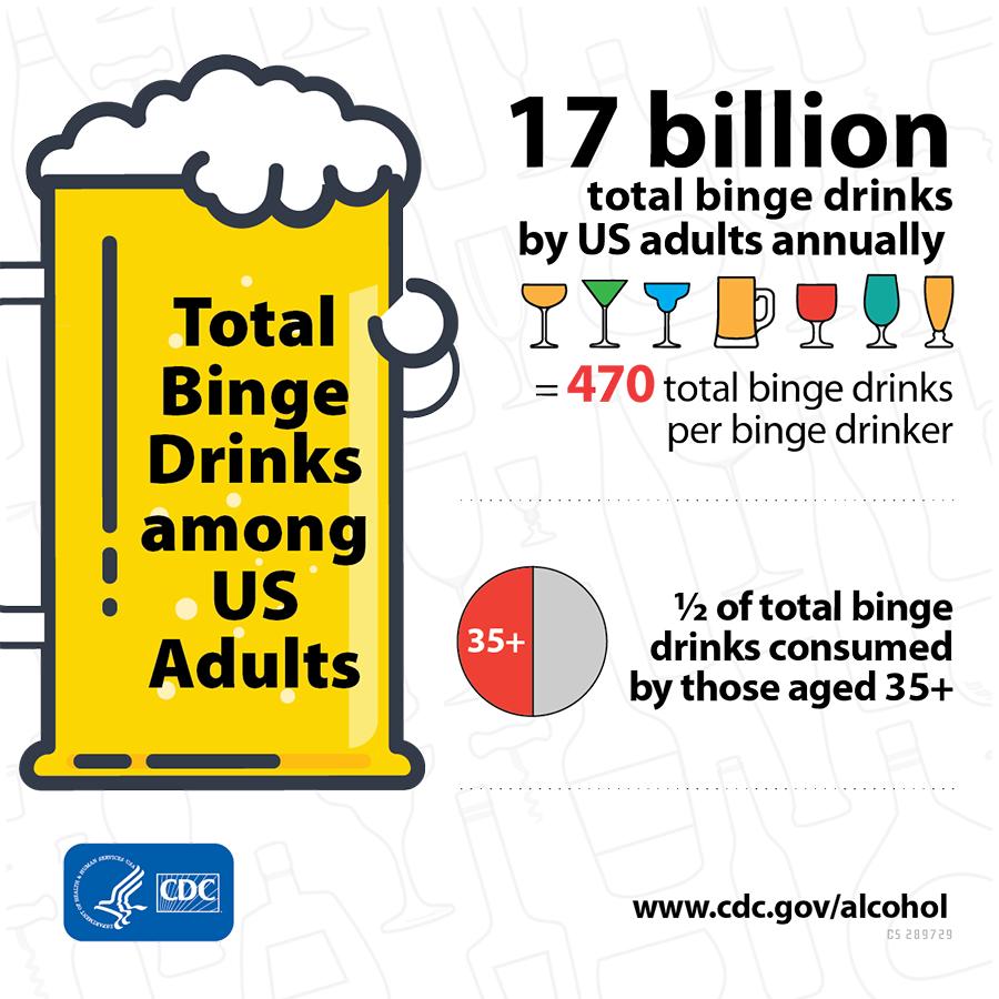 Total binge drinks among US adults