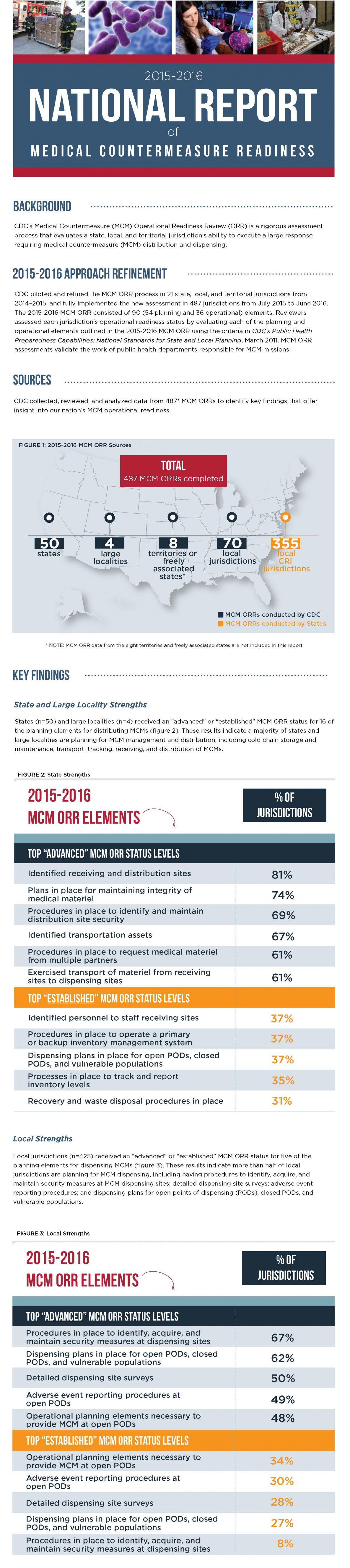2015-2016 national report of medical countermeasure readiness [infographic]