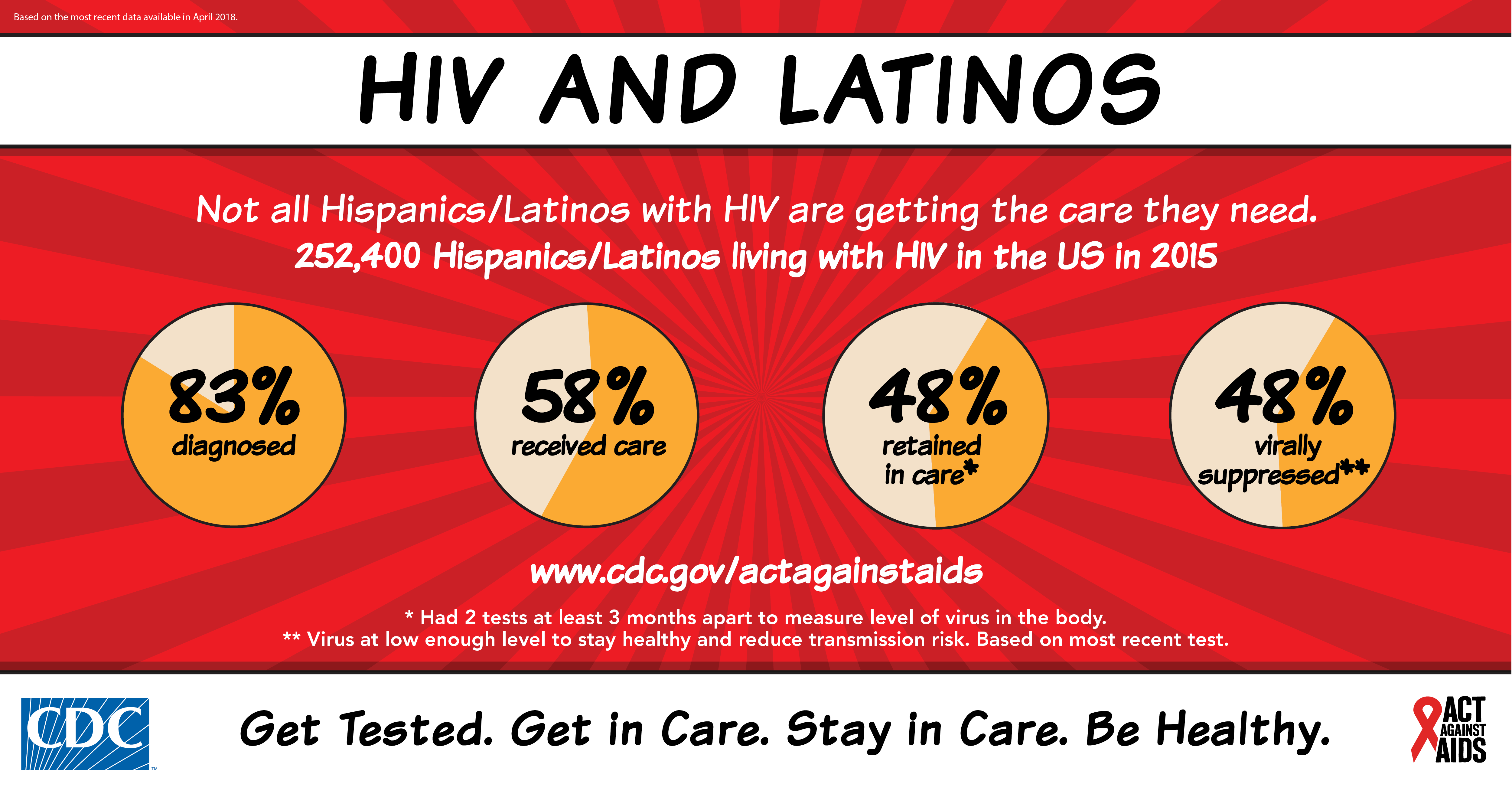 HIV and Latinos