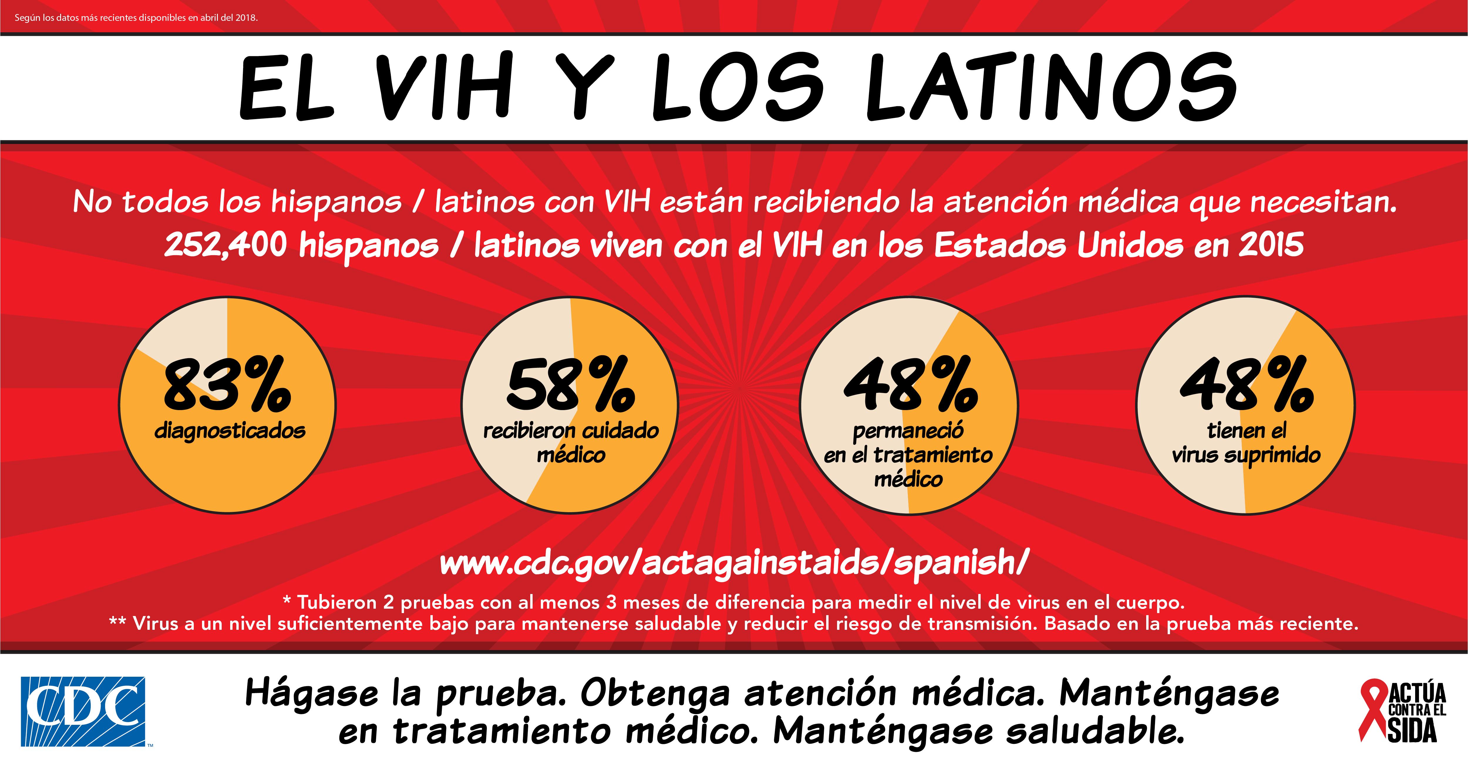 El VIH y los Latinos