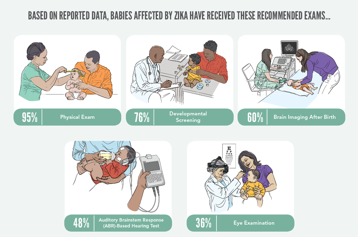 Based on reported data, babies affected by Zika have received these recommendations exams…