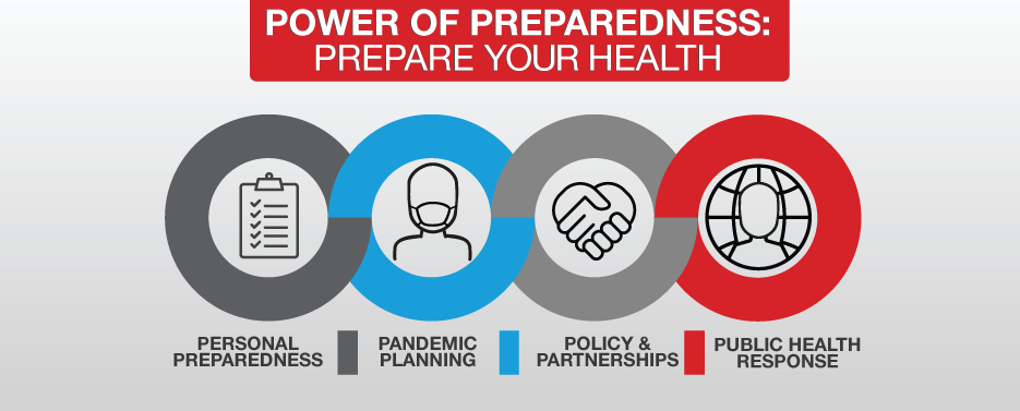 Power of preparedness : prepare your health