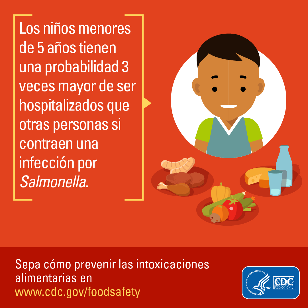 Los niños menores de 5 años tienen 3 veces mayor de ser hospitalizados que otras personas si contraen una infección por Salmonella