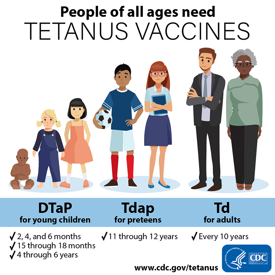 People of all ages need tetanus vaccines