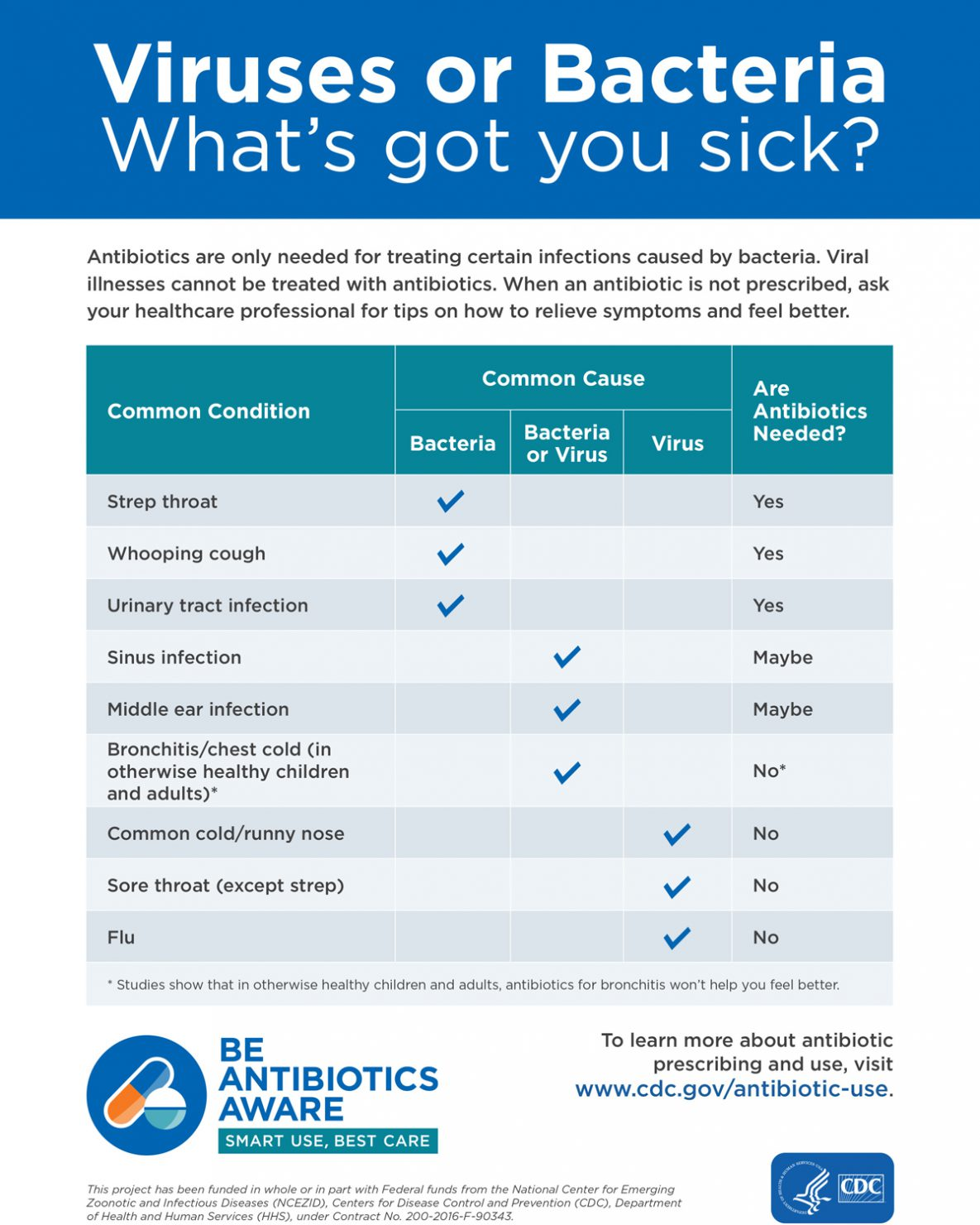 Viruses or bacteria : what's got you sick?