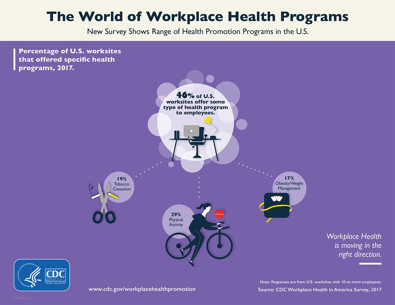 The World of workplace health programs : new survey shows range of health promotion programs in the U.S.