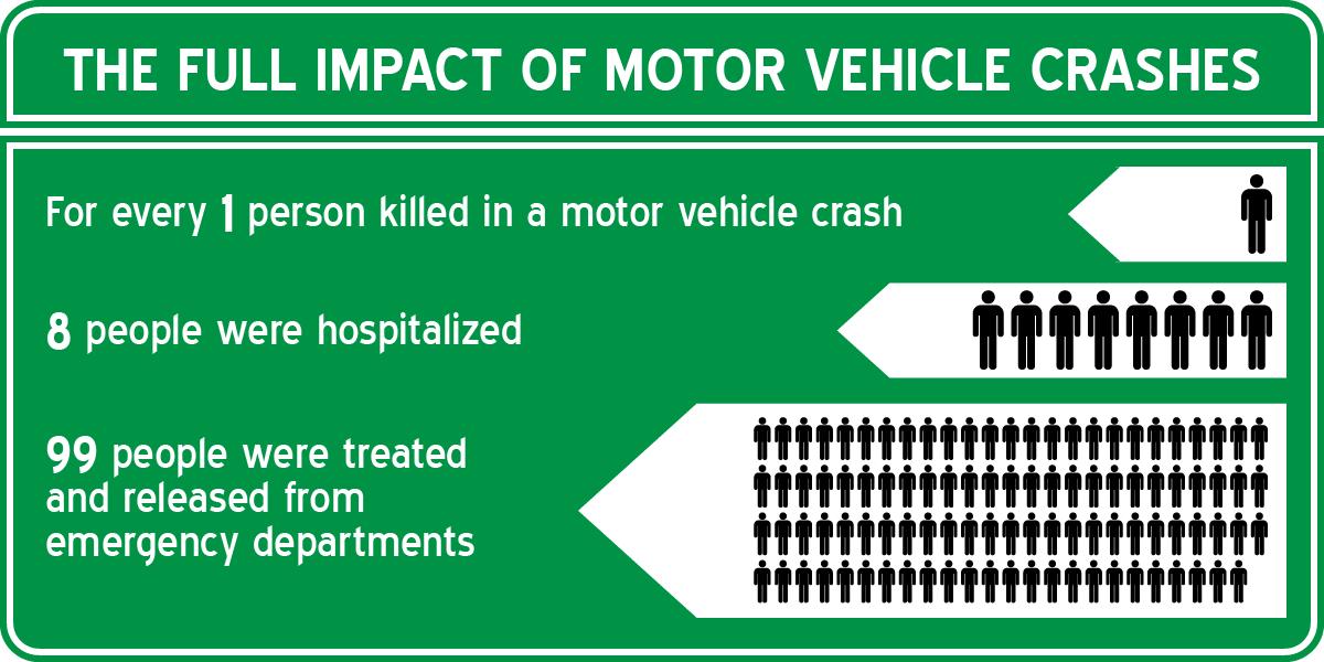 The Full impact of motor vehicle crashes