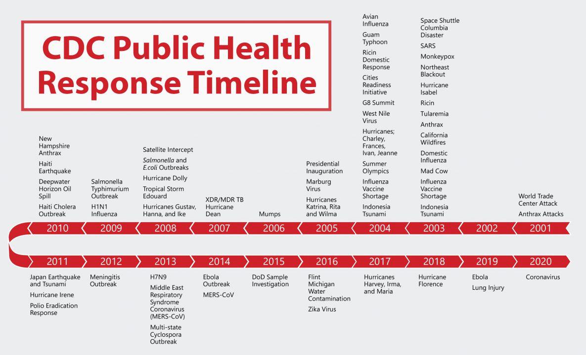 CDC public health response timeline