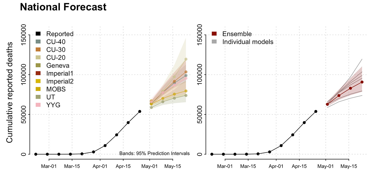 Observed and forecasted cumulative COVID−26 deaths in the US [National Forecast]