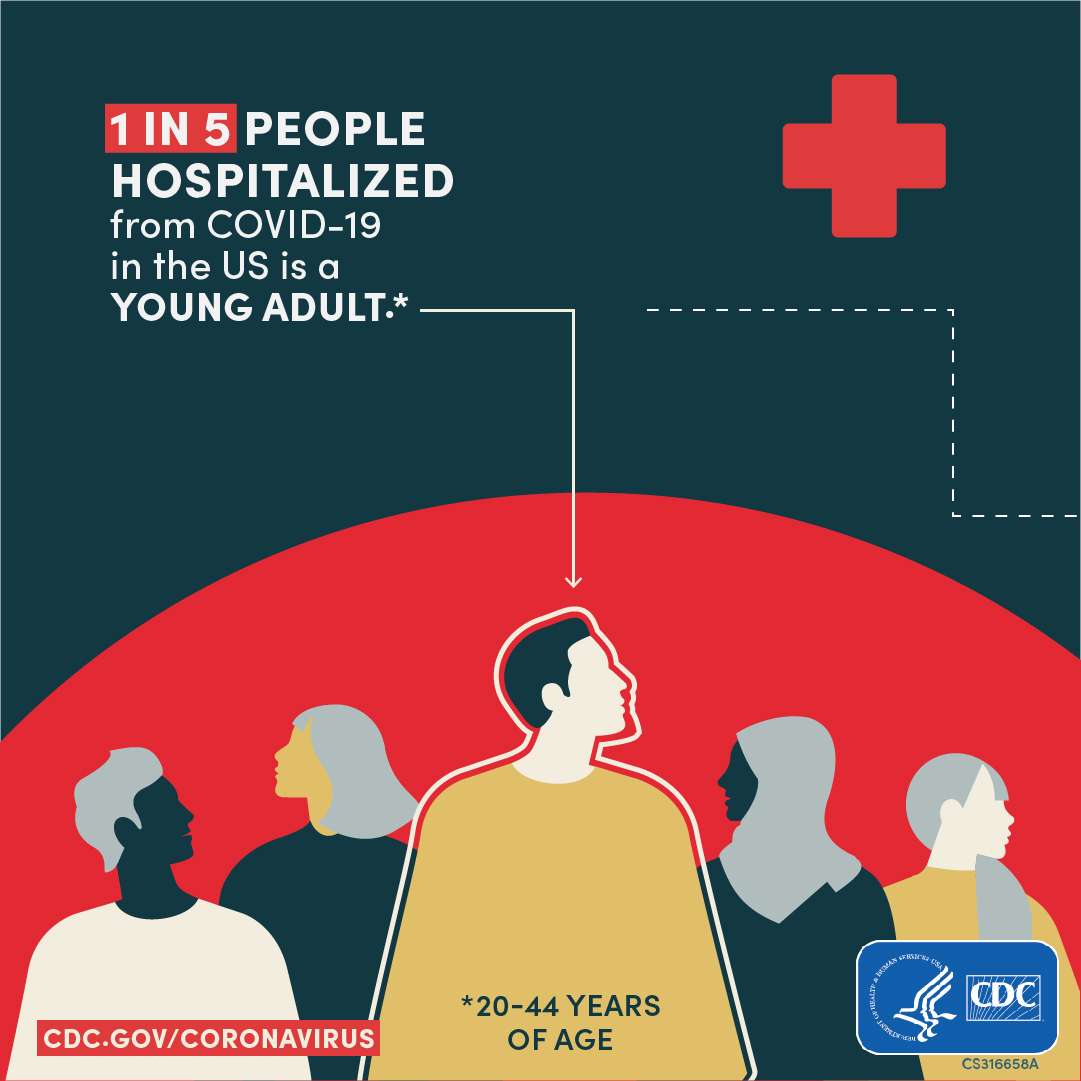 1 in 5 people hospitalized with COV-19 in the U.S. is a young adult*