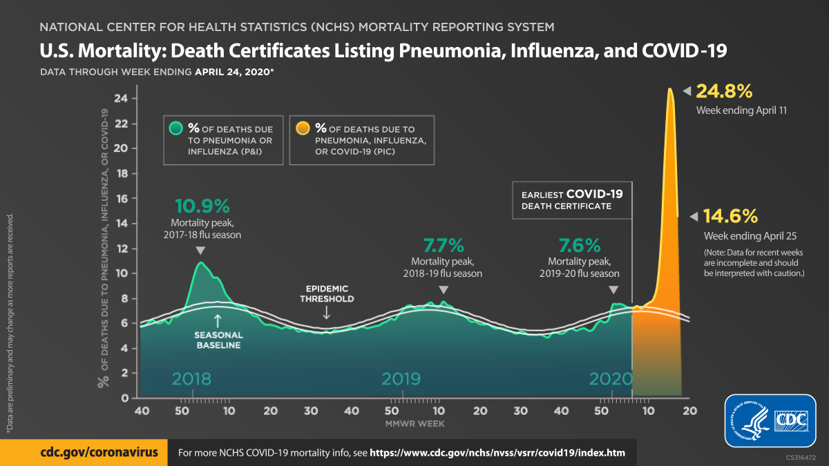 U.S. mortality : death certificates listing pneumonia, influenza, COVID-19 : data through week ending Apri 24, 2020