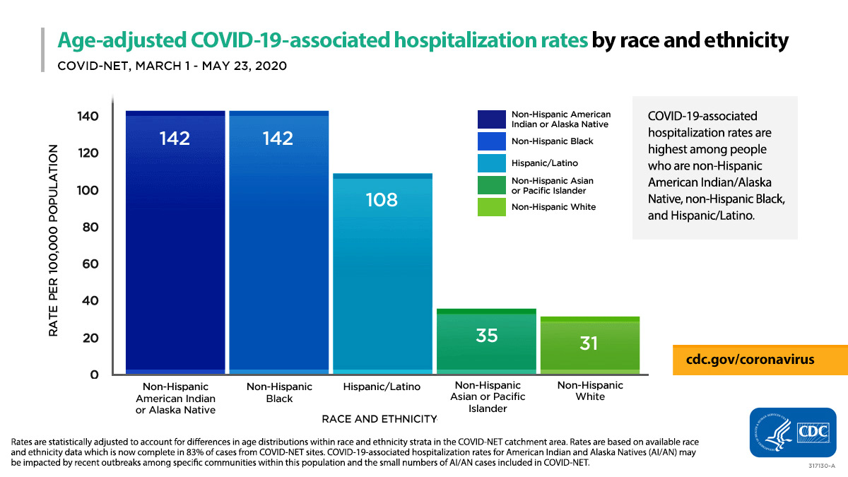 Age-adjusted COVID-19-associated hospitalization rates by race and ethnicity : COVID-Net March 1- May 23, 2020