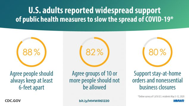 U.S. adults reported widespread support of public health measures to slow the spread of COVID-19