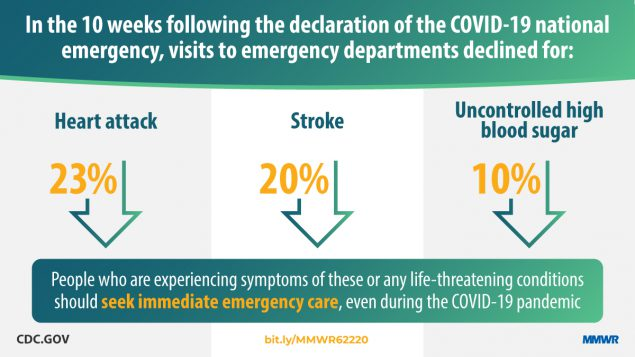 In the 10 weeks following the declaration of the COVID-19 national emergency, visits to emergency departments declined for: Heart attack, Stroke, Uncontrolled high blood surgar