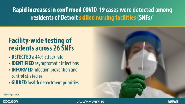 Rapid increases in confirmed COVID-19 cases were detected among residents of Detroit skilled nuring facilities (SNFs)