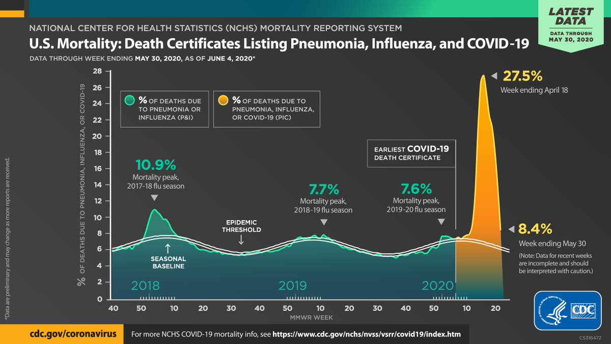 U.S. mortality : death certificates listing pneumonia, influenza, COVID-19 : data through week ending May 30, 2020, as of June 4, 2020