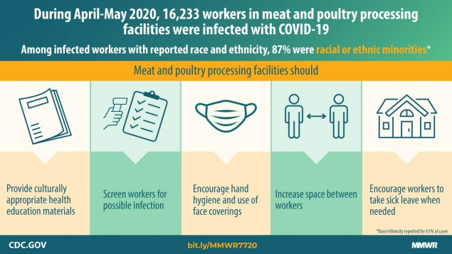 During April-May 2020, 16,233 workers in meat and poultry processing facilities were infected with COVID-19