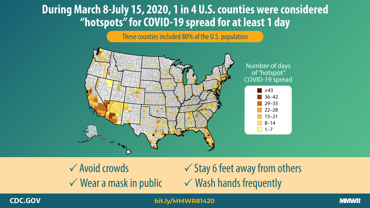 During March 8–July 15, 2020, 1 in 4 U.S. counties were considered