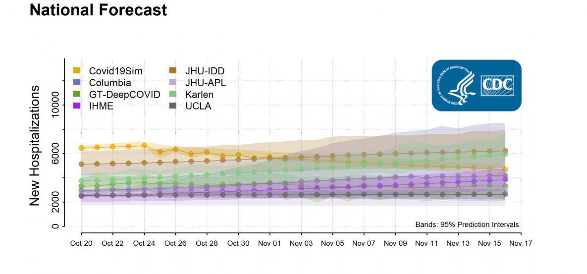 COVID-19 forecasts : hospitalizations [National Forecast]
