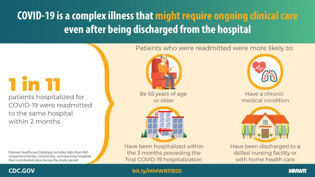 COVID-19 is a complex illness that might require ongoing clinical care even after being discharged from the hospital