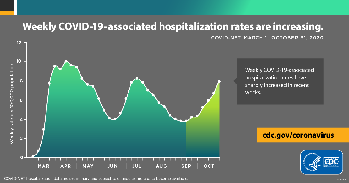 Weekly COVID-19-associated hositalization rates are increasing : COVID-NET, March 1-October 21, 2020