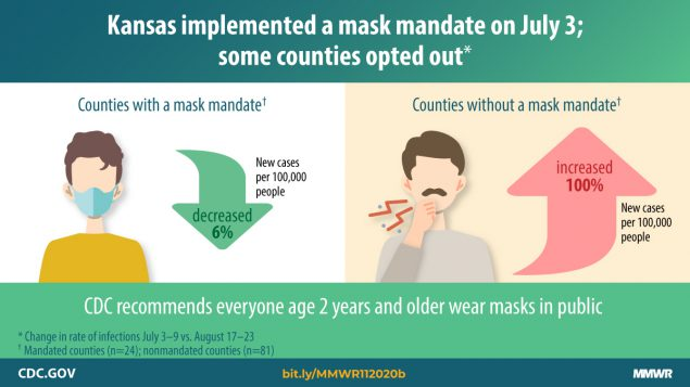 Kansas implemented a mask mandate on July 3; some counties opted out