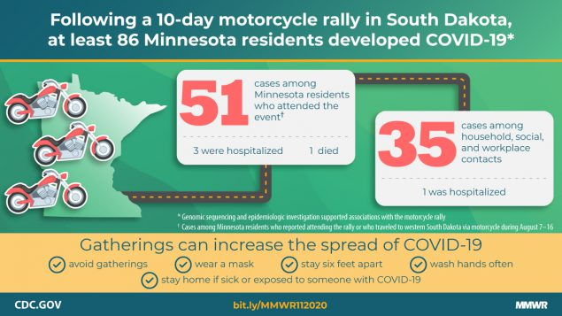 Following a 10-day motorcylcle rally in South Dakota, at least 86 Minnesota residents developed COVID-19